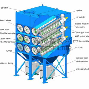 Forst Horizontal Cartridge Dust Collector System pictures & photos