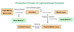Sodium Lignosulphonate (SF-1) Raw Material pictures & photos