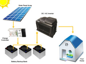 100W off-Grid Solar Electric System Complete Kit pictures & photos