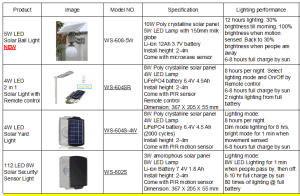 Solar Power Lighting System pictures & photos