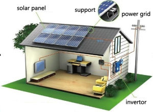 300W Grid-Connected Solar Panel/Solar Energy System for Home pictures & photos