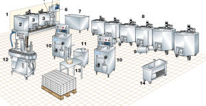 1200L Ice Cream Production Line/Ice Cream Factory pictures & photos