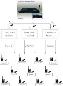 Multi Channel Simultaneous Interpretation System pictures & photos