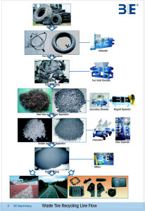 Waste Tire Recycling Machine/Tyre Recycling Machine pictures & photos