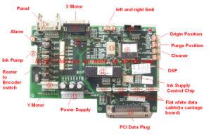 Liyu Solvent Printer Io Board pictures & photos