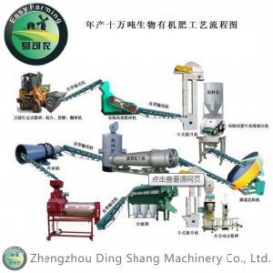 Chicken Manure Organic Fertilizer Production Line pictures & photos