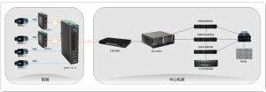 2 Tx +3 Fiber Port Industrial Ethernet Network Switch pictures & photos