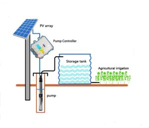 80W 140W 210W 270W 500W 600W 750W 1000W 1300W DC Brushless High-Speed Solar Deep Water Pump System pictures & photos