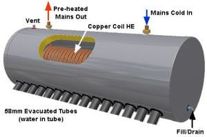 Pre-Heated Vacuum Tube Solar Water Heater System