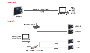 Biometric Time Attendance System with USB/TCP/IP (3000T-C/ID) pictures & photos