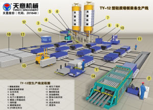 Light Weight Hollow Wallboard Molding Machine pictures & photos