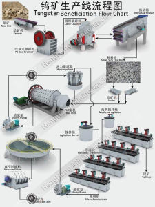 Tungsten and Tin Ore Beneficiation Plant Flowchart pictures & photos