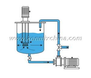 Inline Homogenizer Machine for High Shear Emulsification Process pictures & photos
