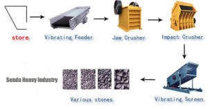 Granite Production Line