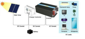 300W Inverter 12V 220V, Pure Sine Wave Inverter