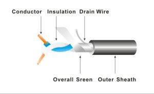Instrumentation Cable pictures & photos