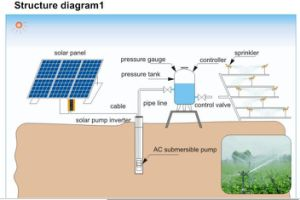 Solar Variable Frequency Drive pictures & photos