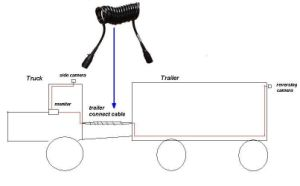 Truck & Trailer Reversing Camera System pictures & photos