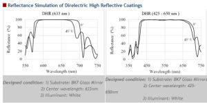 Direlectric High Reflective Coatings pictures & photos
