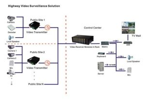 Video, Data Audio, Ethernet, Phone, Customized Video Optical Converter pictures & photos