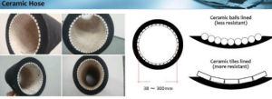 Impact and Corrosion Resistant Ceramic Lined Rubber Hose in EPDM or Nr pictures & photos