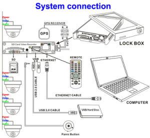 4 Channel D1 Bus Surveillance Systems pictures & photos