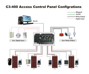Access Control Device (C3-400) pictures & photos