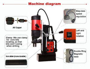 Magnetic Drill Machine (AMD-13/AMD-13RE) pictures & photos