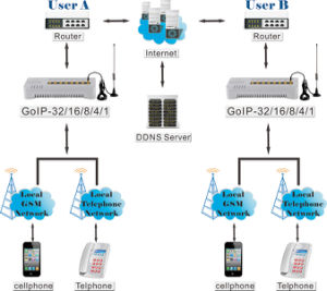 DBL 4-Channel GSM VoIP Gateway (SMS Support) GoIP-4 pictures & photos