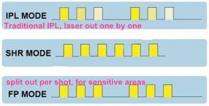 FDA, Medical Ce, Tga Approval/Smooth IPL Shr Laser /IPL Korea/IPL Shr 690nm Hair Removal Sincoheren pictures & photos