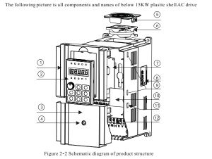 High Performance Vector Control Variable Frequency Converter/Drive (BD600) pictures & photos