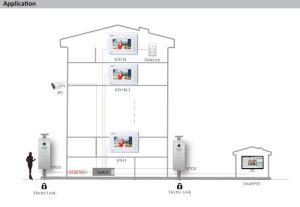 Dahua IP Indoor Monitor (VTH1520AH) pictures & photos