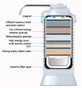 Alkaline Water Purifier with 8 Grade Combined Filter Materials pictures & photos