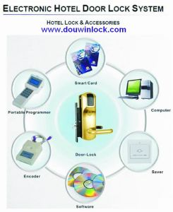 CE Certified Hotel Card Lock System pictures & photos
