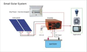 (HM-800wpoly) Promotion 800W off-Grid Solar System with Solar Panel and Battery pictures & photos