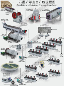 Graphite Ore Flotation Process Line with Full Set Mining Machine