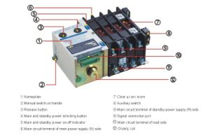 Remote Fast Switching Speed Automatic Transfer Switch (YMQ-1250A/3P) pictures & photos