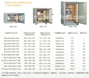 Fire Resistant Data Safes Safety Cabinet