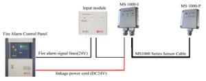 FM Digital Type Linear Heat Detectors pictures & photos