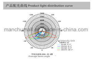 IP65 High Quality LED Street Lighting with 5years Warranty pictures & photos
