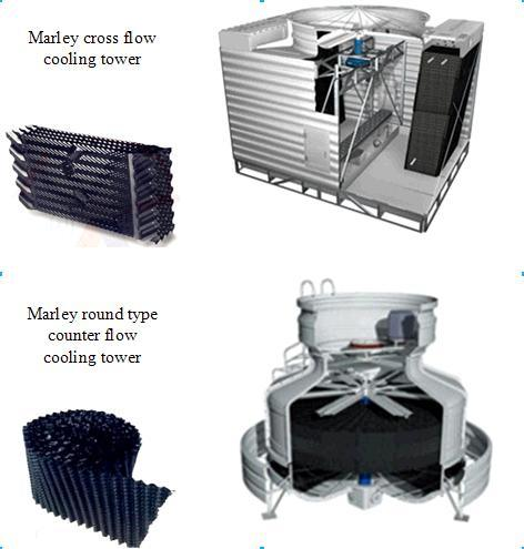 China Marley Counter Flow Cooling Tower Fills - China Coolin