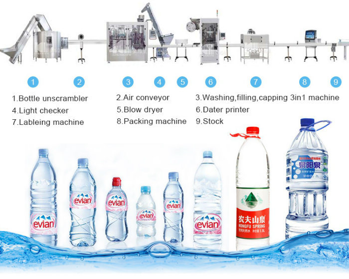 quality of bottled water produced by The best and worst bottled water brands way to bottle some cheap, quality water not to mention it's produced by coca-cola 2.
