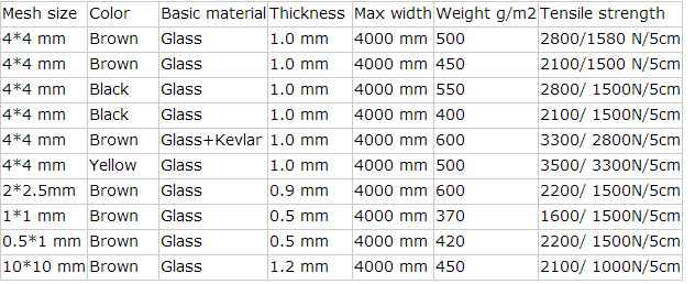 Bảng thông số băng tải chịu nhiệt Teflon