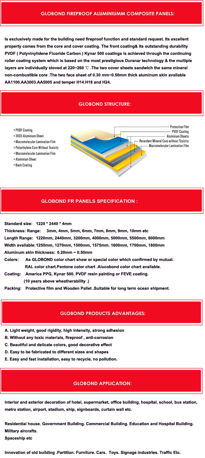 Globond Plus PVDF Aluminum Composite Panels