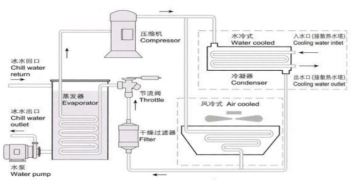 Industrial Air Cooled Water Chiller for Plastic/Injection Industry