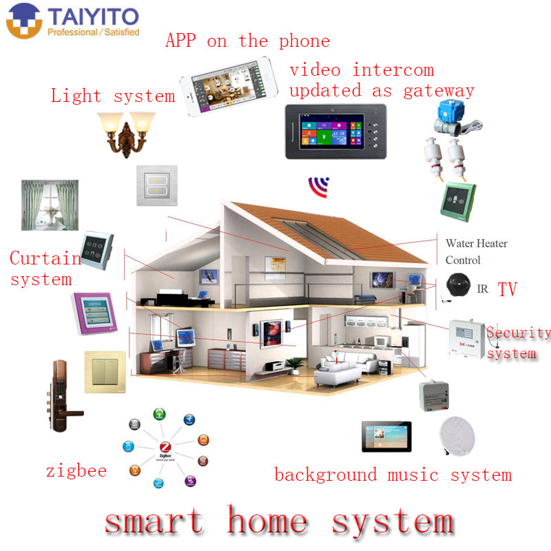 Smart Home Control And Monitoring System Using Smart Phone