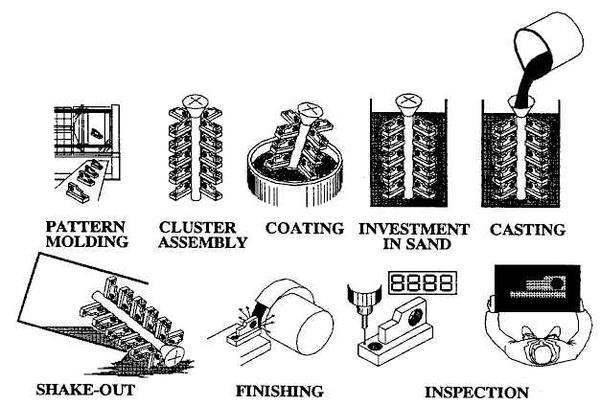 Lost Foam Casting Line and EPS Pattern Molding Equipment