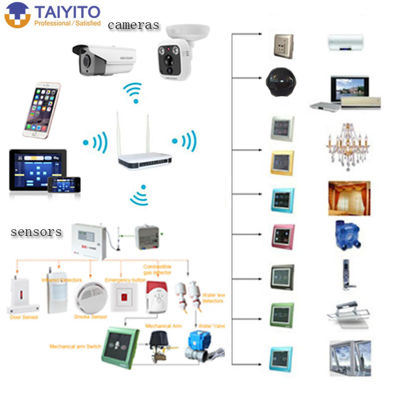 taiyito smart home technology em smart home wifi system taiyito smart home technology em smart. Black Bedroom Furniture Sets. Home Design Ideas