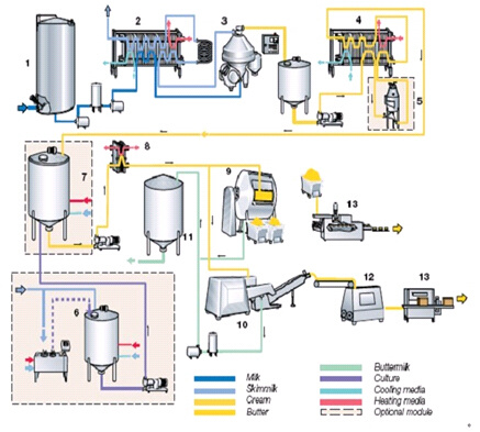 Complete-Butter-Production-Line.jpg