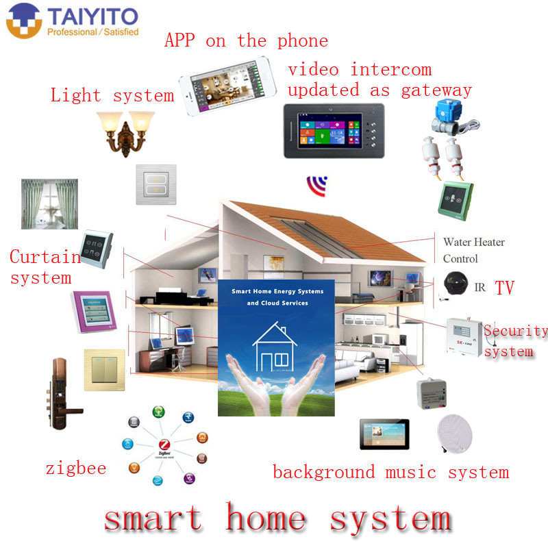 China Ios Android App Home Automation System Wireless Wall